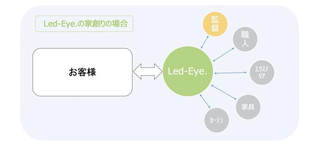 Led-Eye.の家創りの場合