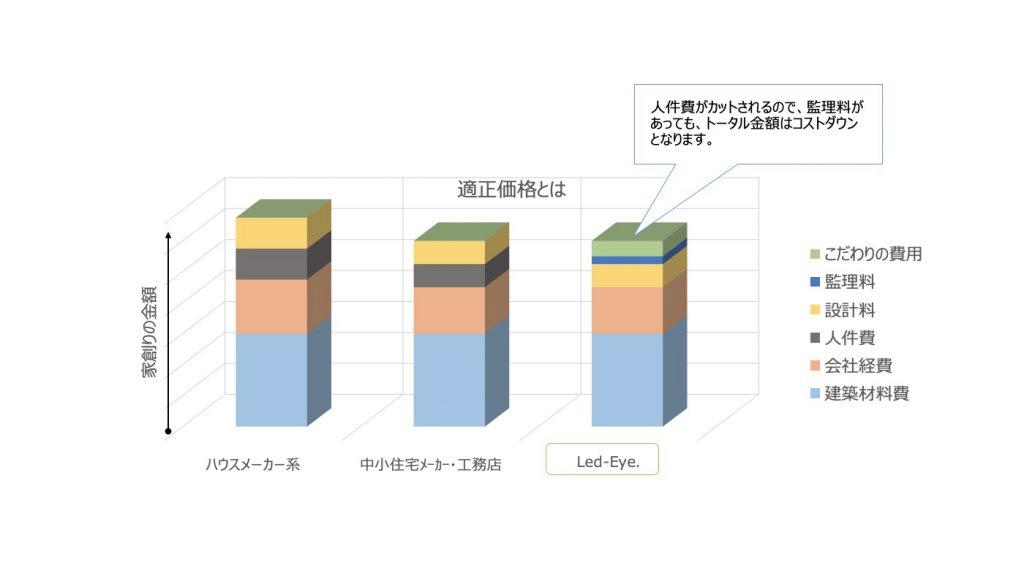 建築費と設計料について